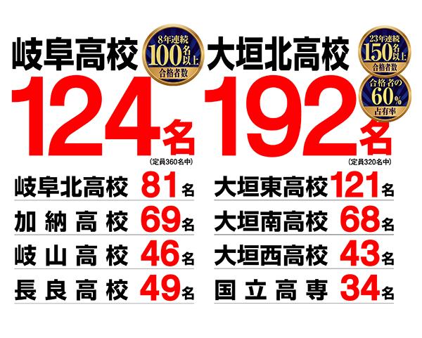 岐阜高校126名、大垣北高校161名
