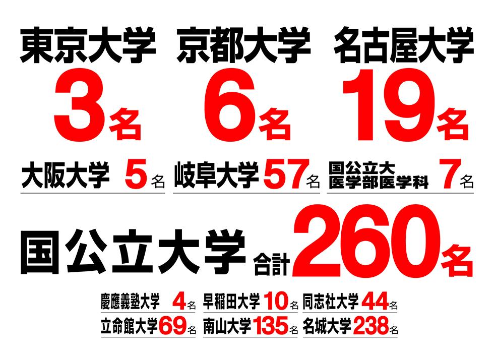 大学入試合格実績(2021年・春)