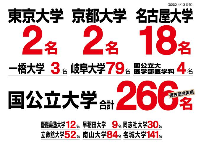 大学入試合格実績(2020年・春)